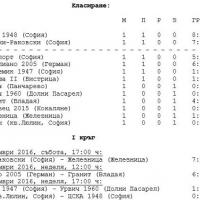 ЦСКА поведе колоната, Левски е втори, двата отбора бият с разгромни резултати